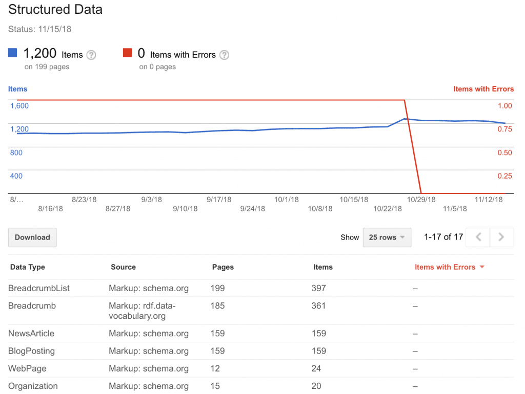 Google Search Console: Structured Data