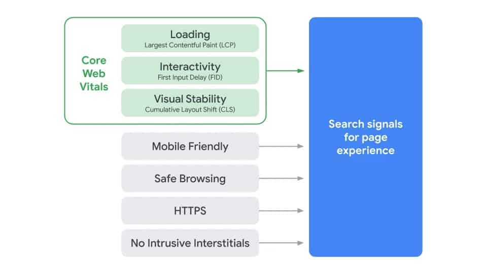 Core Web Vitals Metrics are signals for the Google User Experience Update