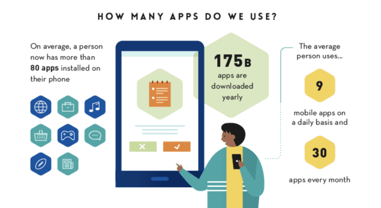 How many apps do we use?