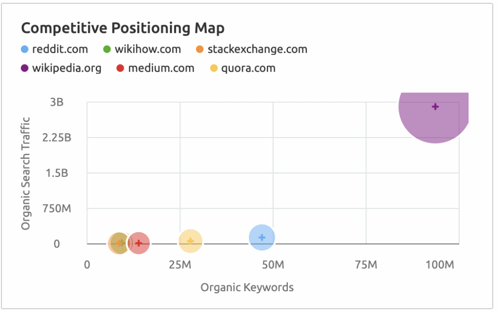 Competitive Position Map in Semrush
